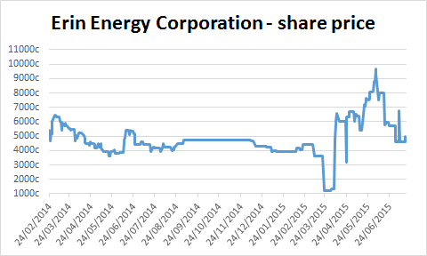 Chart of Erin Energy Corporation's share price