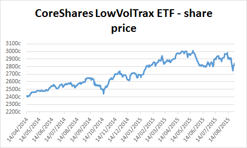 Chart of CoreShares LowVolTrax ETF's share price