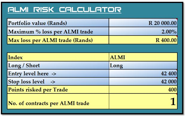 ALMI, ALSI, Risk, Risk calculator