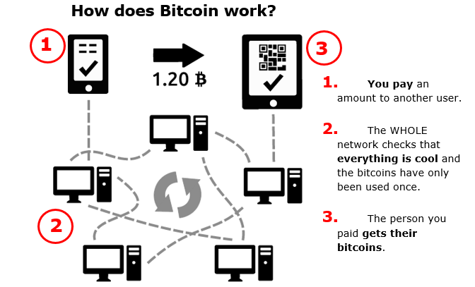 how bitcoins work