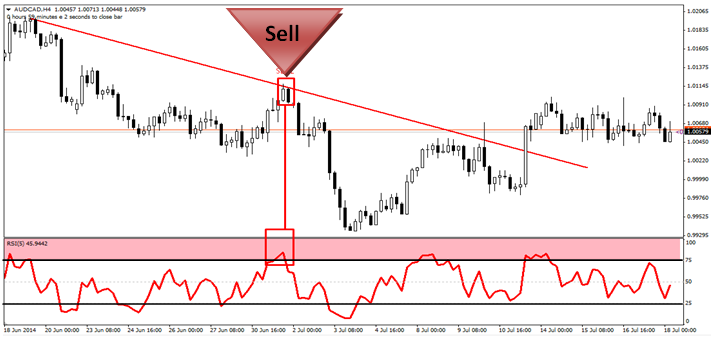 Most reliable forex indicator