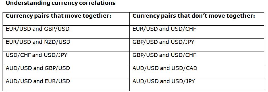 Forex correlation pair trading